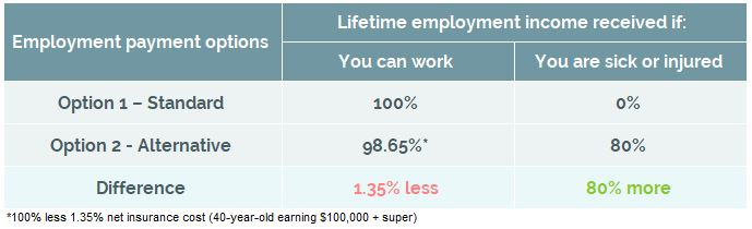 Lifetime employment income received
